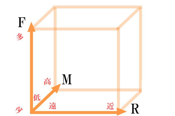 RFM分析で、具体的にグループを分ける方法