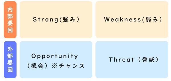 SWOT分析の4つの要素は具体的な分析内容